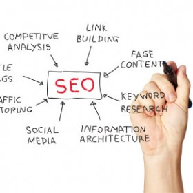 5 Common SEO Terms You MUST Know