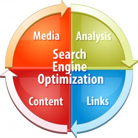 business strategy concept infographic diagram illustration of Search Engine Optimization SEO process