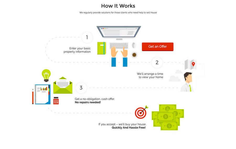 motivatedbuyers_wordpress_business_900x568_2