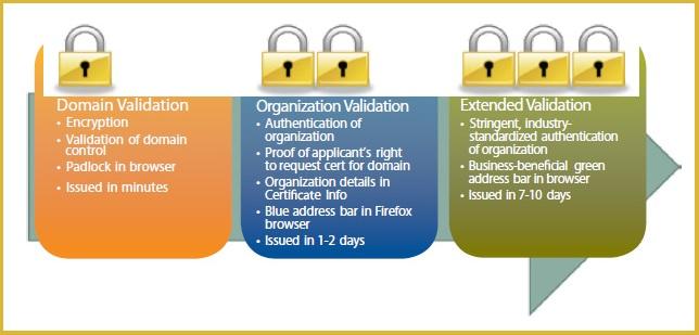 SSL Certificate Types