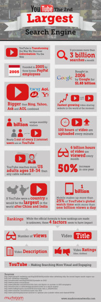 YouTube Internet Marketing