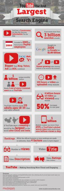 YouTube Internet Marketing