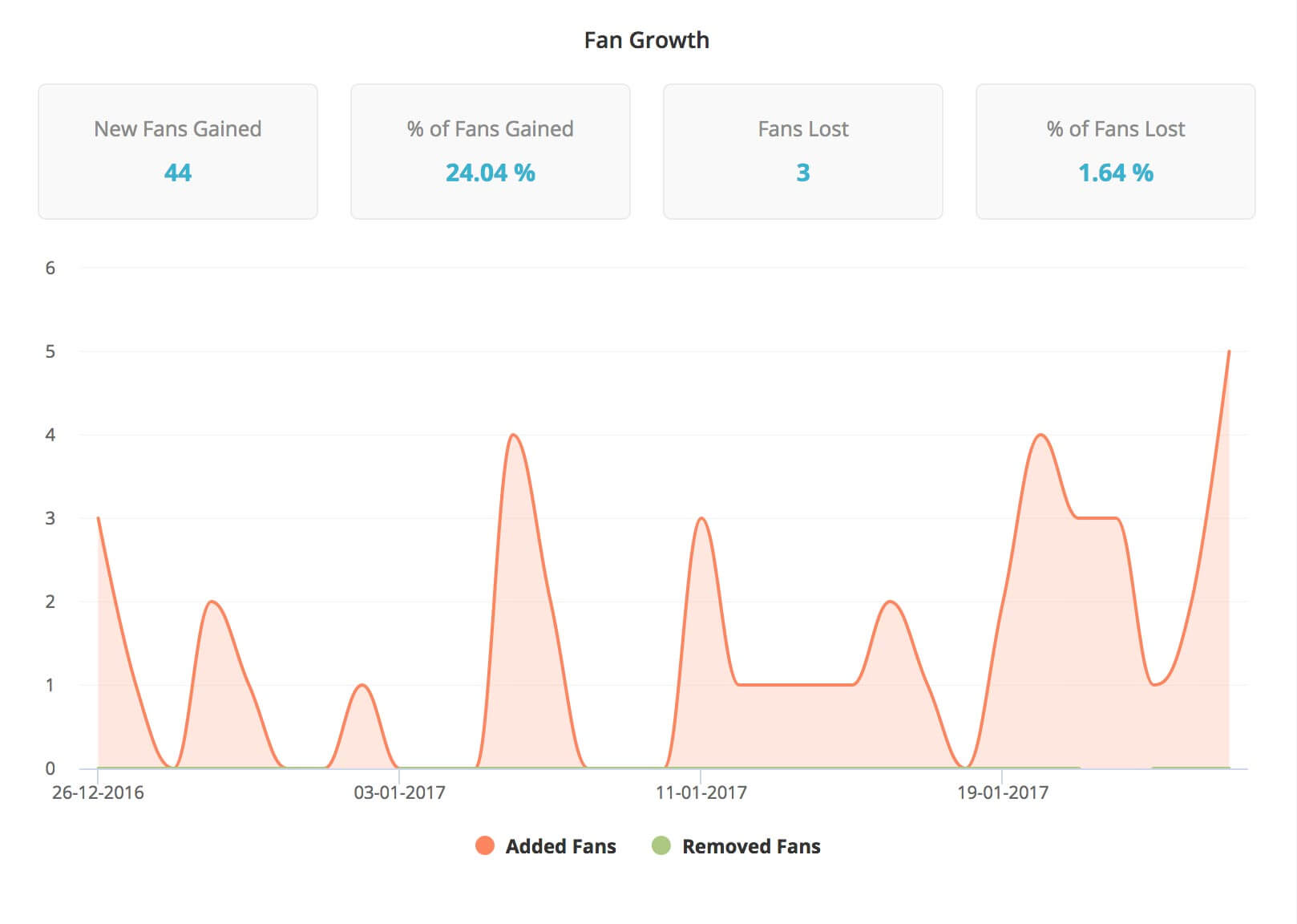 analyze-follower-growth