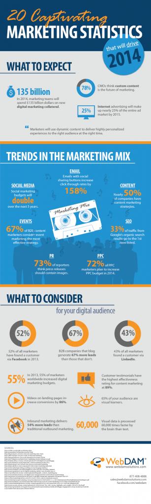 infographic on digital marketing