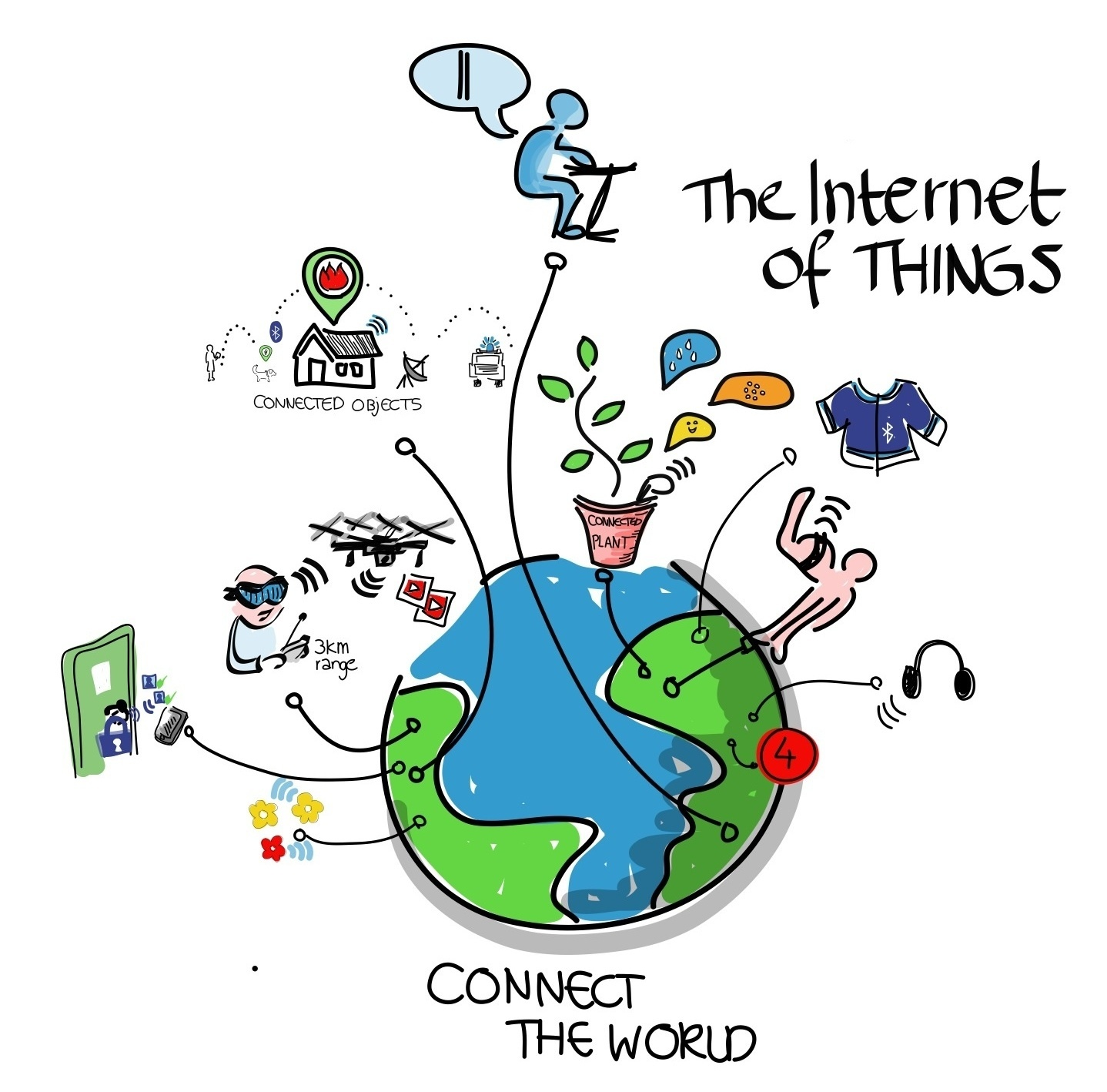 internet connected to everything