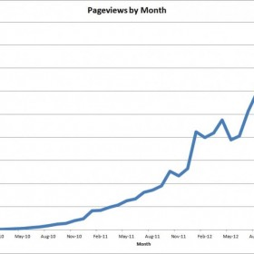 Simple Ways to Increase Your Page Views